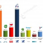 Poland – European Parliament Election: 22 May 2014 poll