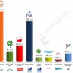 Poland – European Parliament Election: 20 May 2014 poll