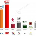 Portugal – European Parliament Election: 16 May 2014 poll