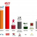 Portugal – European Parliament Election: 23 May 2014 poll (Aximage)