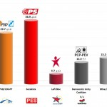Portugal – European Parliament Election: 22 May 2014 poll (Eurosondagem)