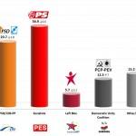 Portugal – European Parliament Election: 22 May 2014 poll (Eurosondagem)