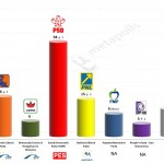 Romania – European Parliament Election: 12 May 2014 poll