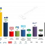 Slovenia – European Parliament Election: 19 May 2014 poll
