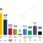 Slovenia – European Parliament Election: 13 May 2014 poll