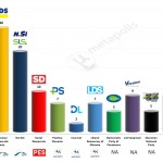 Slovenia – European Parliament Election: 9 May 2014 poll
