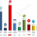 Sweden – European Parliament Election: 12 May 2014 poll