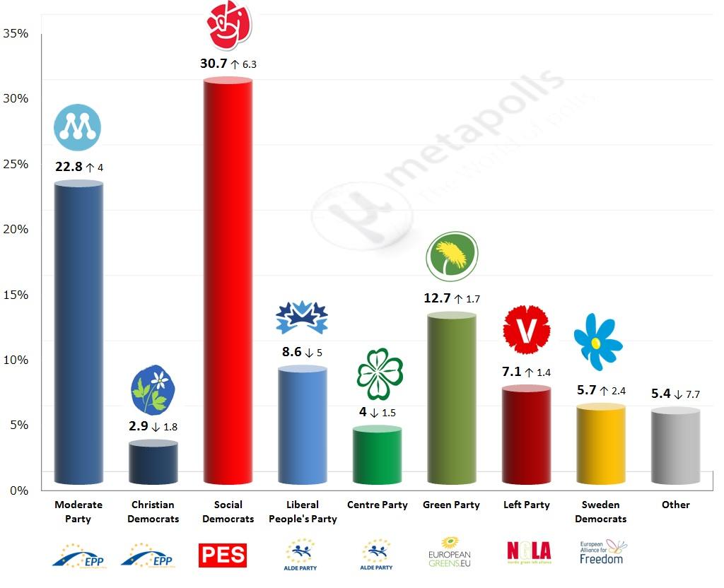 eu sweden ipsos 12 5 14