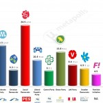 Sweden – European Parliament Election: 23 May 2014 poll