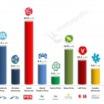 Sweden – European Parliament Election: 16 May 2014 poll