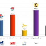 United Kingdom – European Parliament Election: 19 May 2014 poll (ComRes)