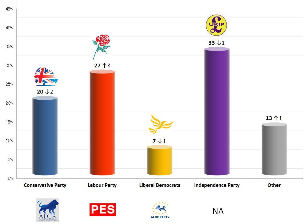 UK european ele... Presidential Polls