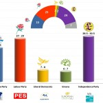 United Kingdom – European Parliament Election 2014: Metapolls prediction