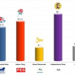 United Kingdom – European Parliament Election: 20 May 2014 poll (Survation)