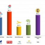 United Kingdom – European Parliament Election: 20 May 2014 poll (YouGov)