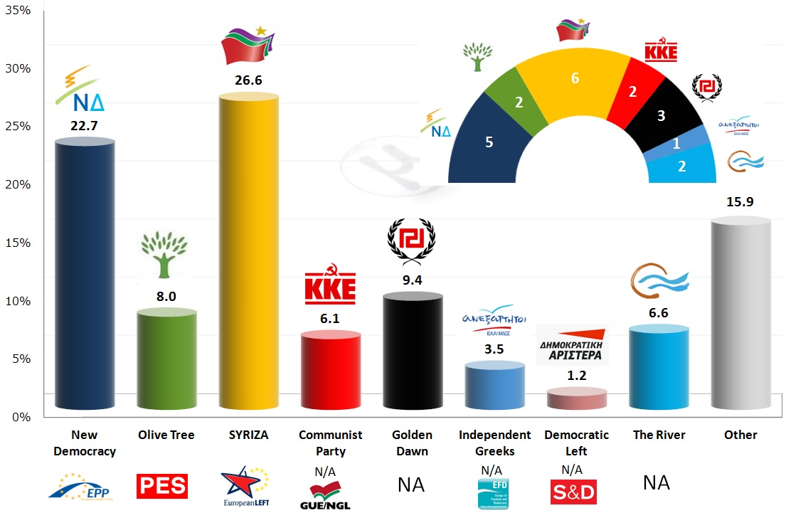 Greece – European Parliament Election 2014: Final Results