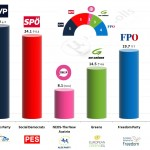 Austria – European Parliament Election 2014: Final Results