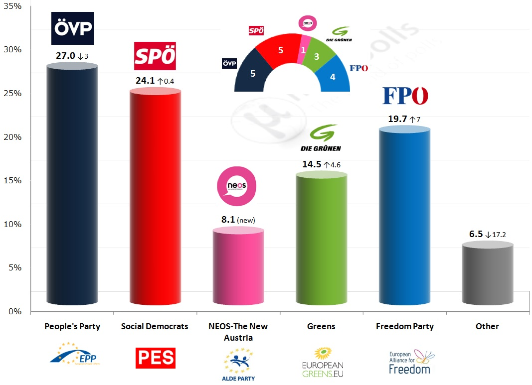 european elections austria final results