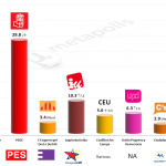 Spain – European Parliament Election: 10 May 2014 poll (Feedback)