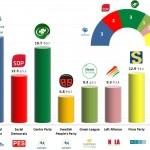 Finland – European Parliament Election 2014 : Final Results