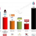 France – European Parliament Election 2014: CSA Projection
