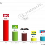German Federal Election: 5 May 2014 poll (INSA)