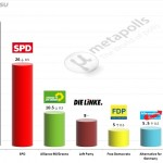 German Federal Election: 14 May 2014 poll (Allensbach)