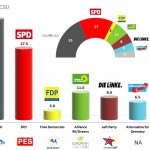 Germany – European Parliament Election 2014: ARD forecast