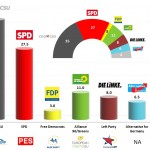 Germany – European Parliament Election 2014: Infratest forecast