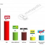 German Federal Election: 14 May 2014 poll (Forsa)