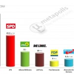 German Federal Election: 13 May 2014 poll (INSA)