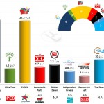 Greece – European Parliament Elections: Poll averages & projection of seats – 4 May 2014