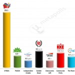 Greek Parliamentary Election: 11 May 2014 poll (Public Issue)