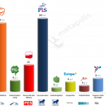 Poland – European Parliament Election: 17 May 2014 poll