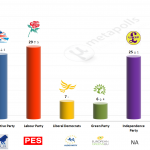United Kingdom – European Parliament Election: 19 May 2014 poll (ICM)