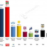 Bulgaria – European Parliament Election: 13 May 2014 poll