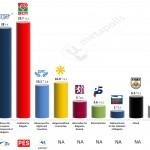 Bulgaria – European Parliament Election: 13 May 2014 poll