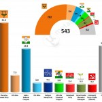 Indian General Election 2014 – Provisional results