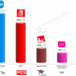 Spain – European Parliament Election:  19 May 2014 (Invymark)
