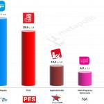 Spain – European Parliament Election:  19 May 2014 (Invymark)