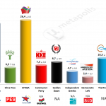 Greece – European Parliament Election: 11 May 2014 poll (Kapa Research)