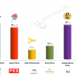 United Kingdom – European Parliament Election: 13 May 2014 poll (ICM)