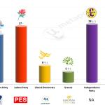 United Kingdom – European Parliament Election: 9 May 2014 poll (Opinium)