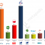 Poland – European Parliament Election: 11 May 2014 poll