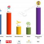 United Kingdom – European Parliament Election: 12 May 2014 poll (YouGov)