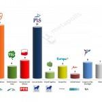 Poland – European Parliament Election: 20 May 2014 poll