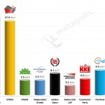 Greek Parliamentary Election: 2 May 2014 (MRB)