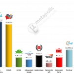 Greek Parliamentary Election: 4 May 2014 (Metron)