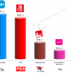 Spain – European Parliament Election: 19 May 2014 (NC Report)