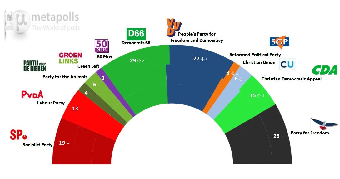netherlands ipsos 16 5 14